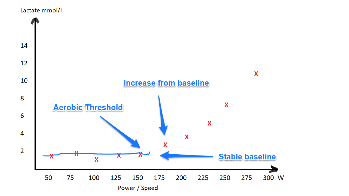 lactate test - aerobic threshold