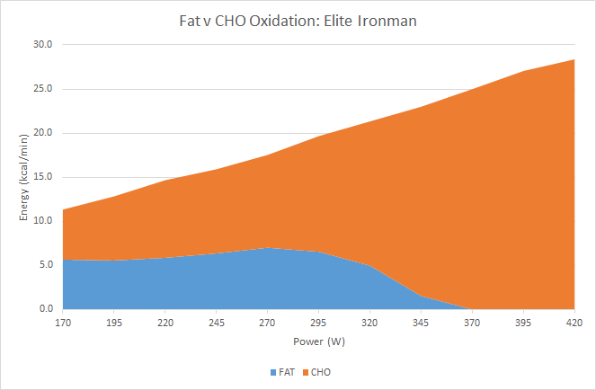 Fat oxidation of and elite Ironman triathlete