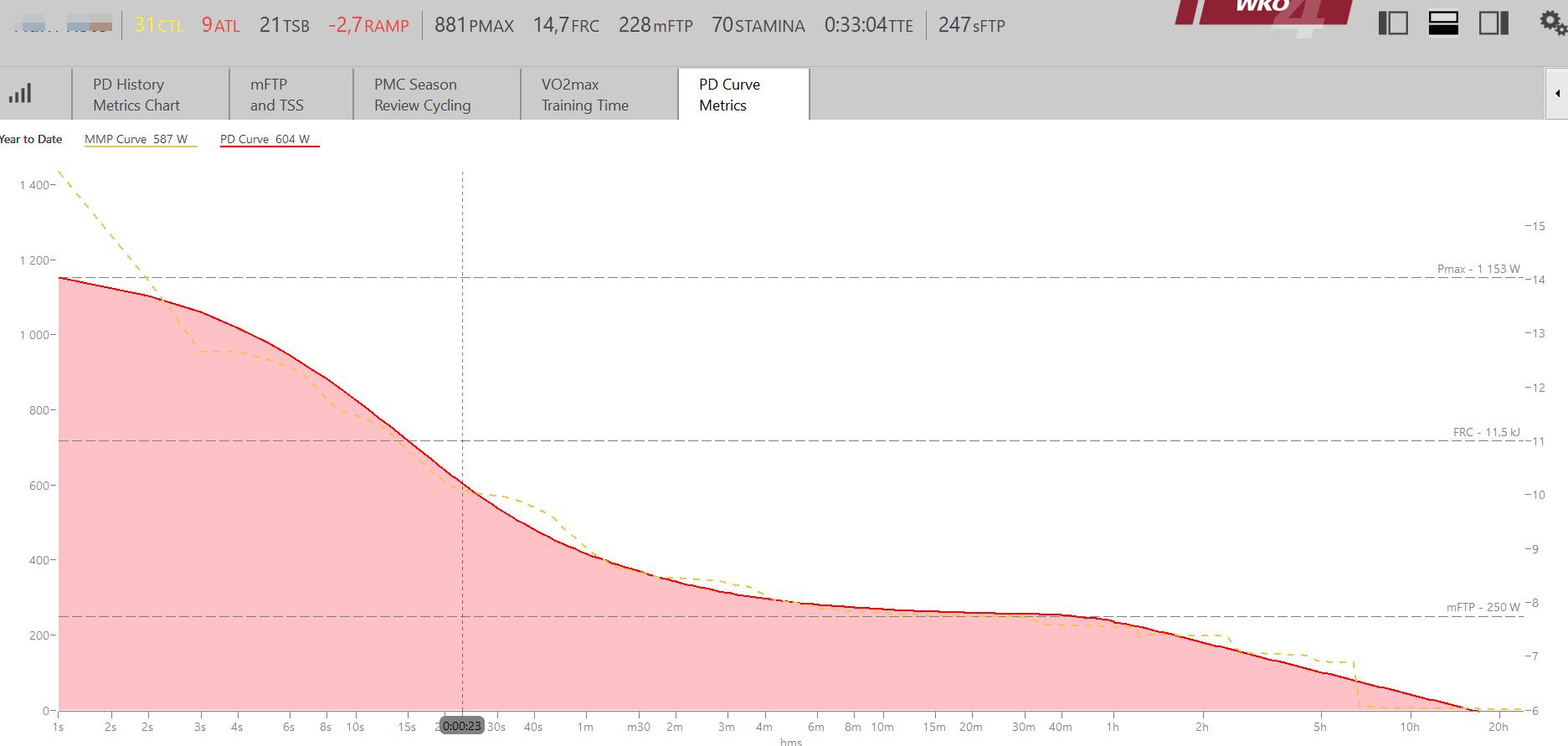 power duration curve