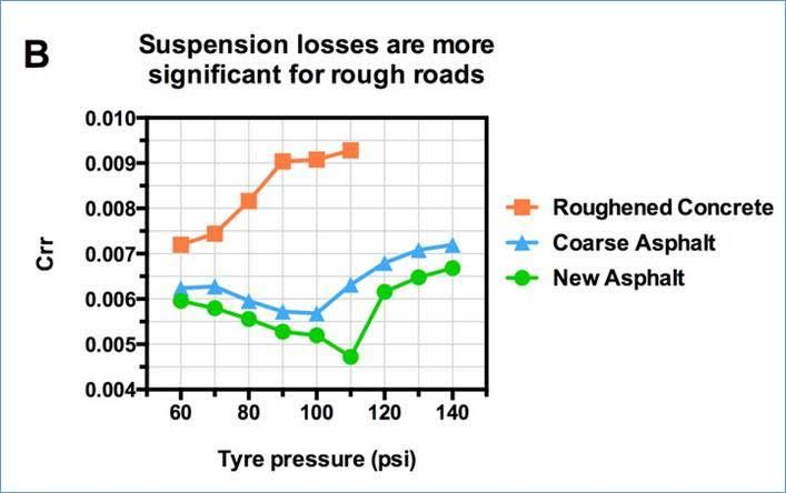 Tire pressure - cycling and triathlon rolling resistance