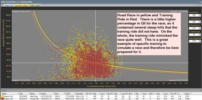 Hunter Allen quadrant analysis