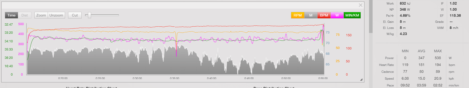 Take 5 Minutes Off Your 10k Run Personal Best in 9 Weeks: A Case Study