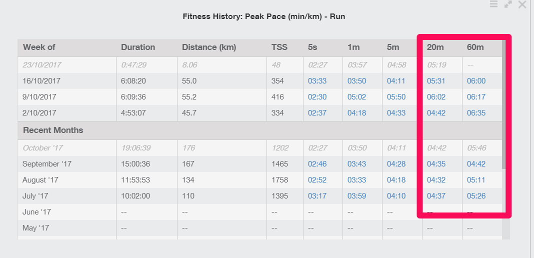 Average 10k Time >> Take 5 Minutes Off Your 10k Run Personal Best In 9 Weeks A