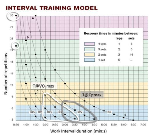 Thibault Model for Interval Training
