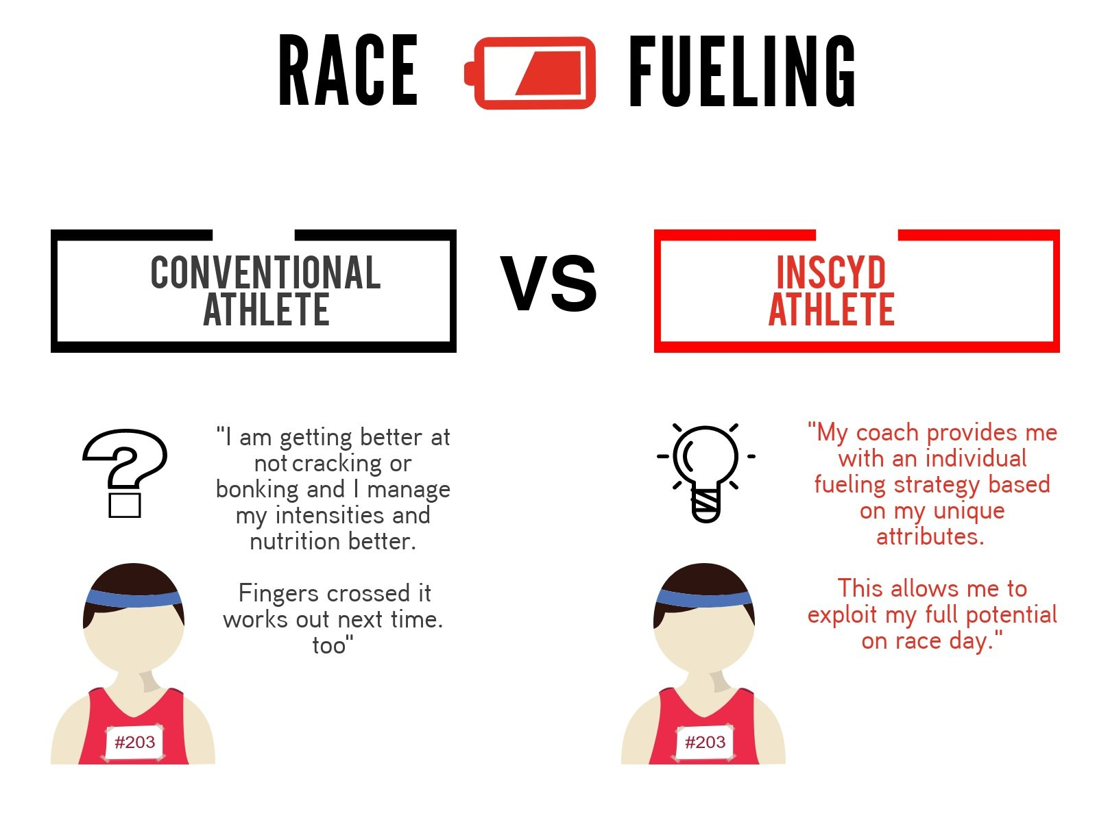 Race Fuelling - Critical Power testing with INSCYD