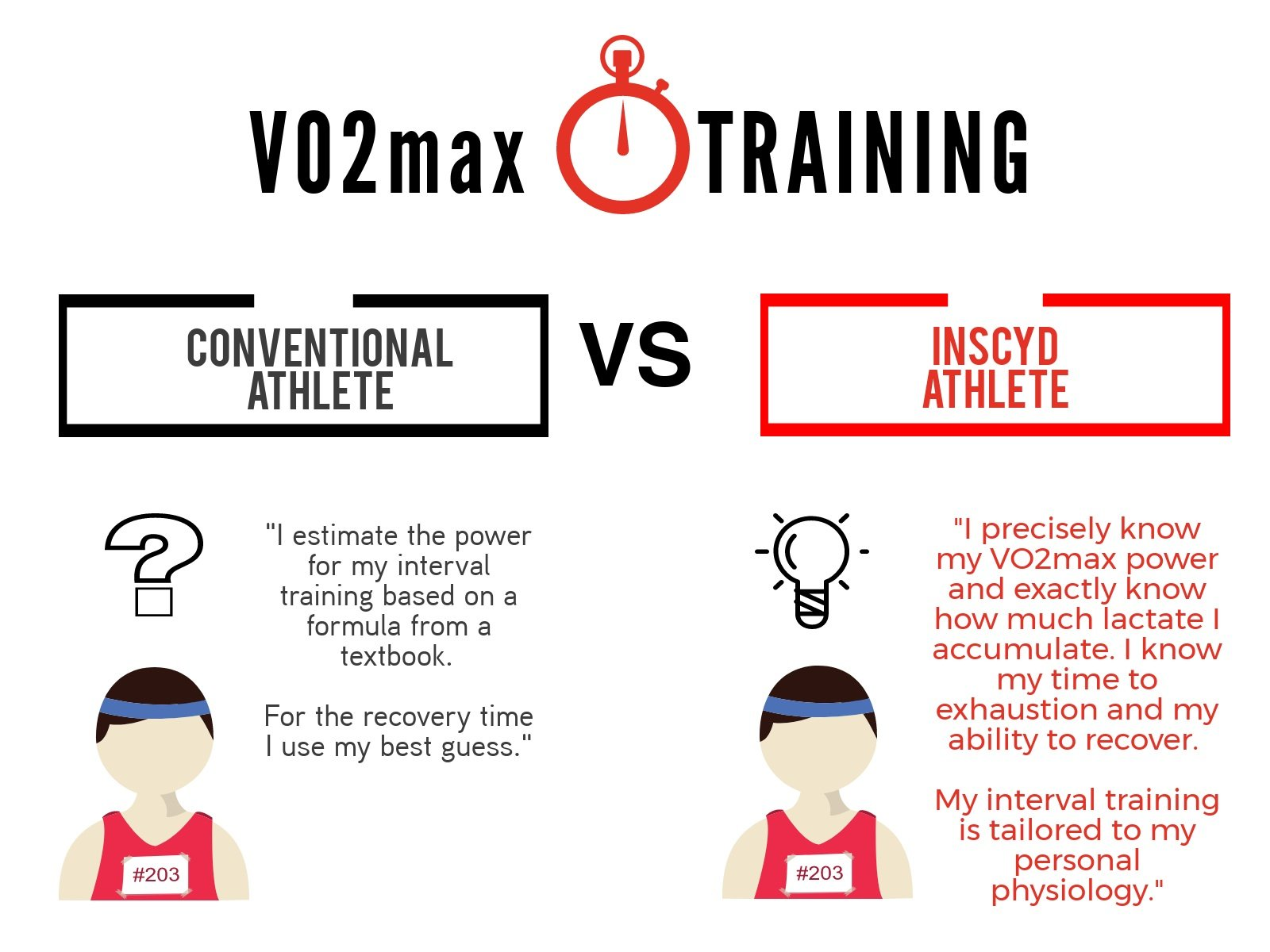 VO2max - Critical Power testing with INSCYD