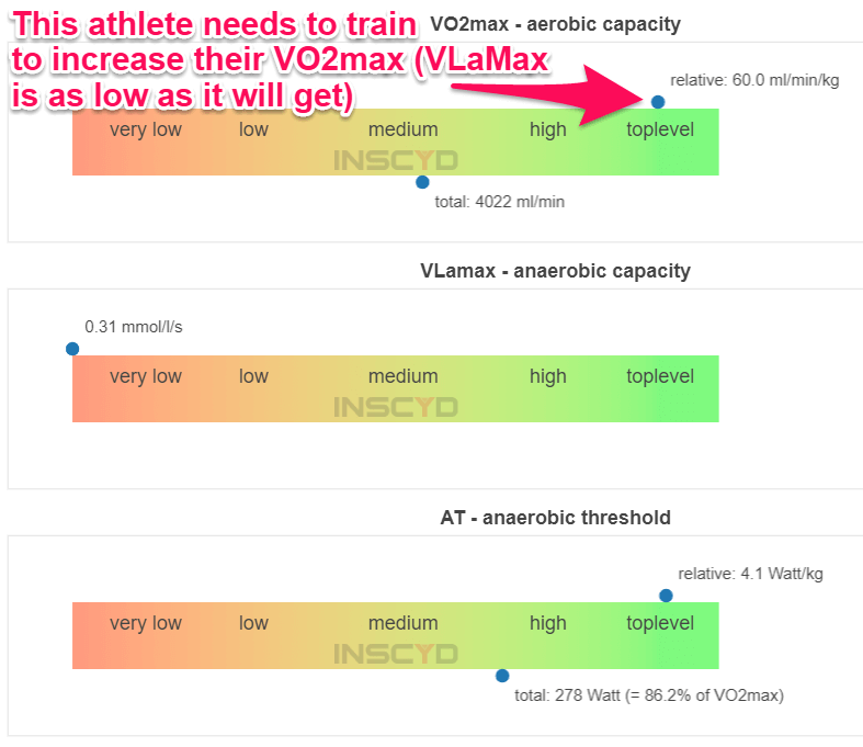 Increase VO2max